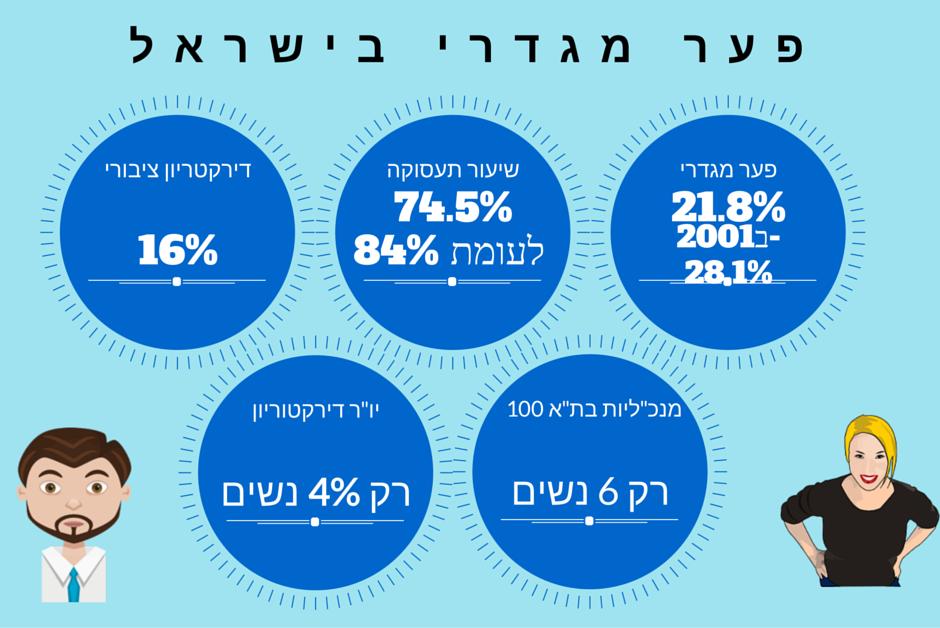 פער מגדרי ישראל