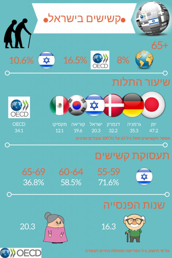 קשישים בישראל
