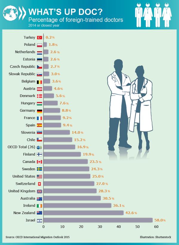 רופאים מחול