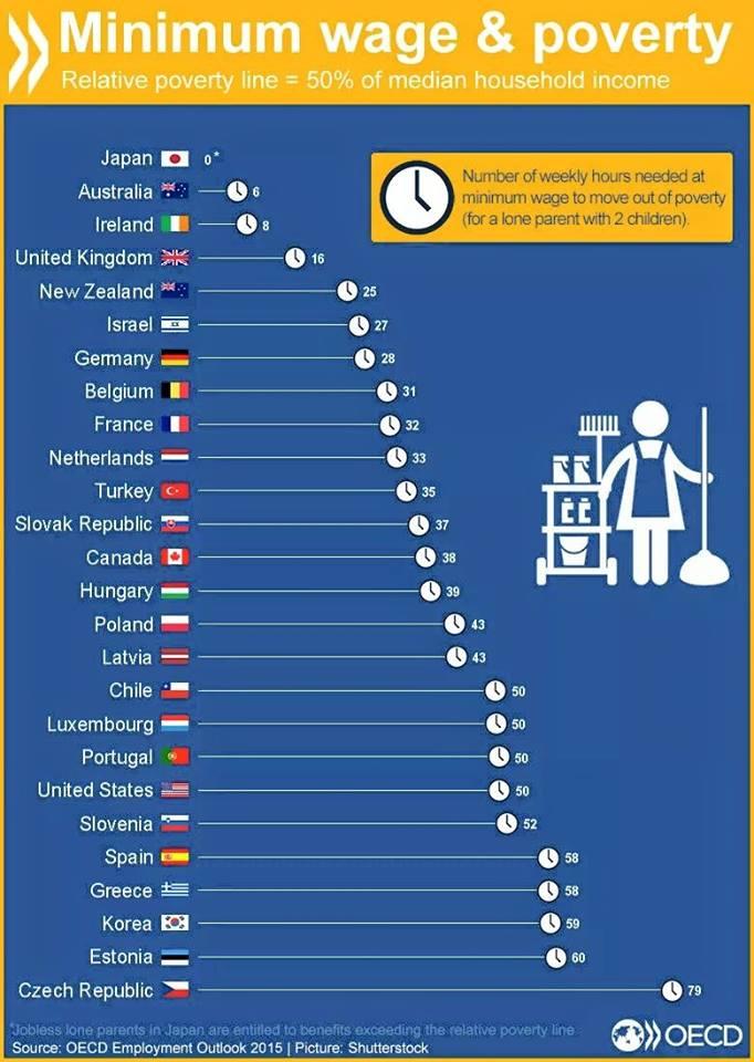 שכר מינימום ועוני