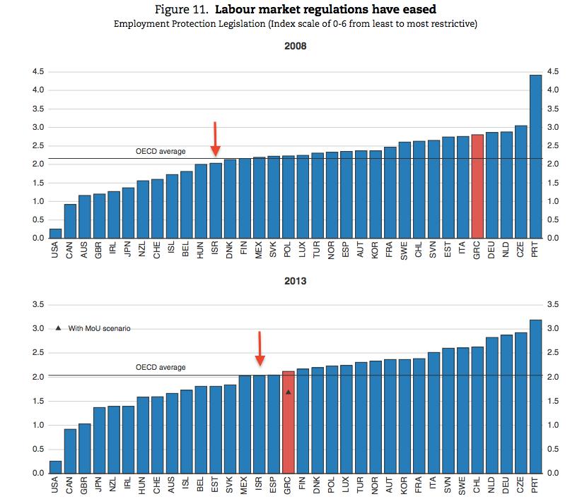 רגולציה שוק תעסוקה