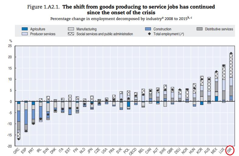 המשק הישראלי יצר יותר עבודות באופן יחסי מכל מדינה אחרת