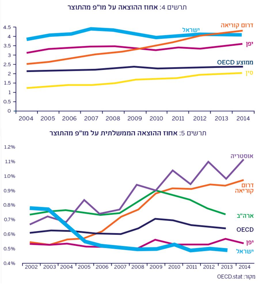 מחקר ופיתוח ישראל
