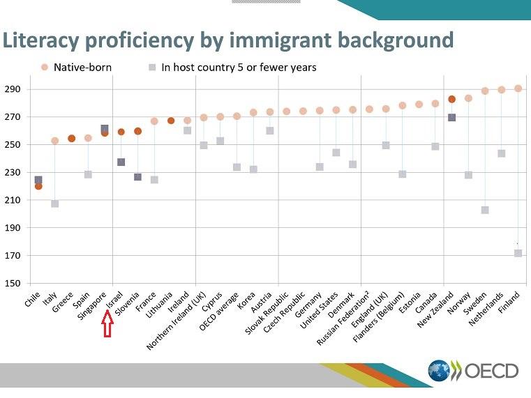 כישורי קריאה למהגרים