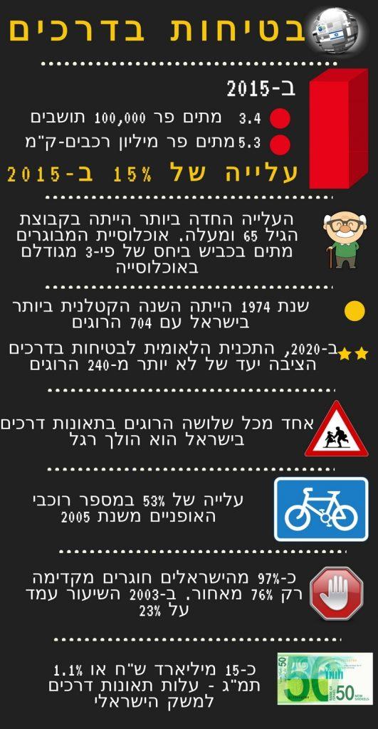 בטיחות בדרכים
