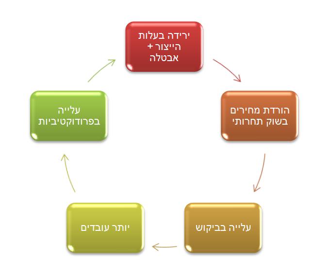 המעגל הכלכלי