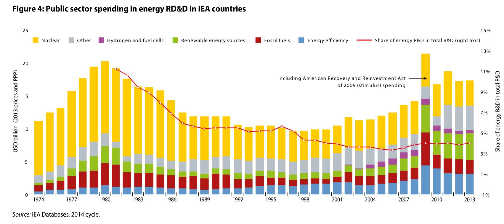 השקעות במחקר בתחום האנרגיה