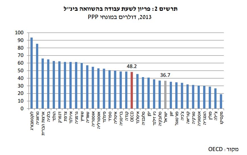 פריון-לשעת-עבודה-בישראל