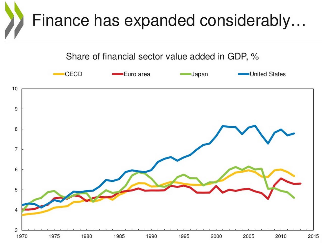 צמיחה במגזר הפיננסים