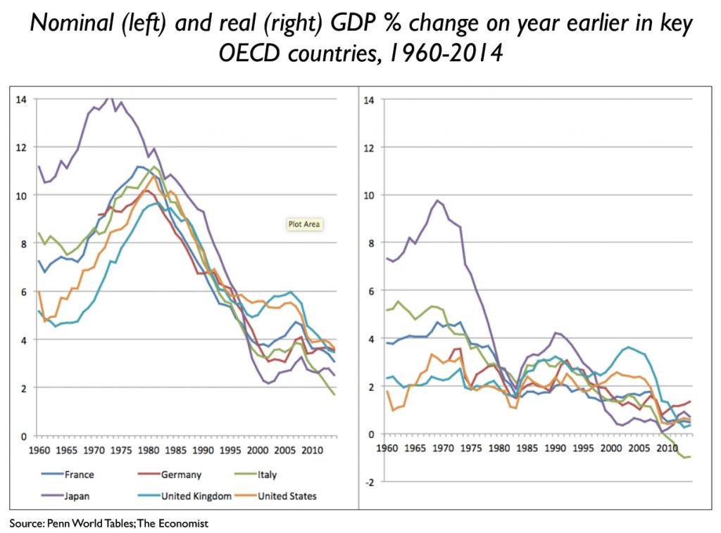צמיחה או מוות? הצמיחה במערב לא תחזור לימי הזוהר