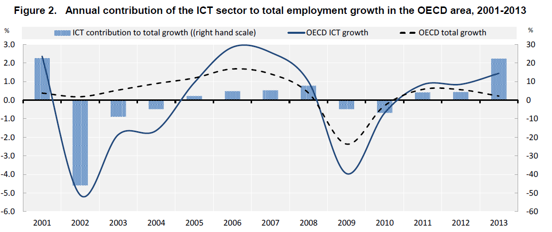 שינויי תעסוקה ב-ICT