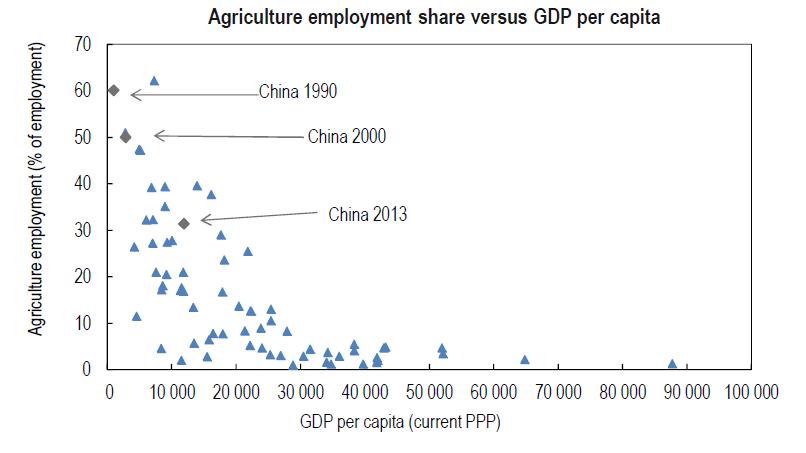 תעסוקה בחקלאות