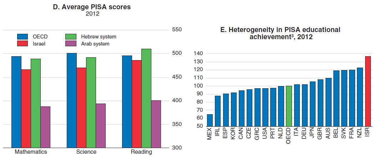 פערי החינוך בישראל הם מהגבוהים ב-OECD