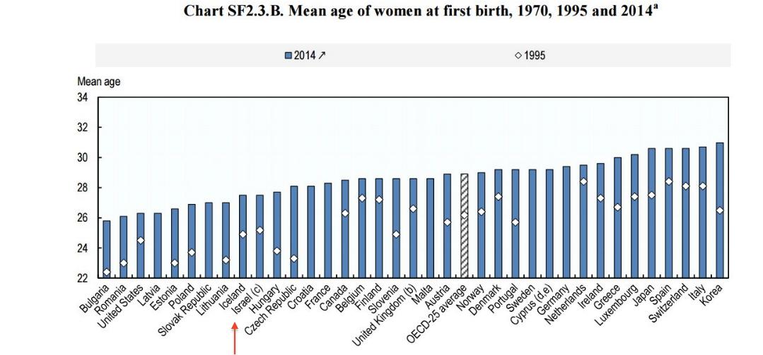 גיל הלידה