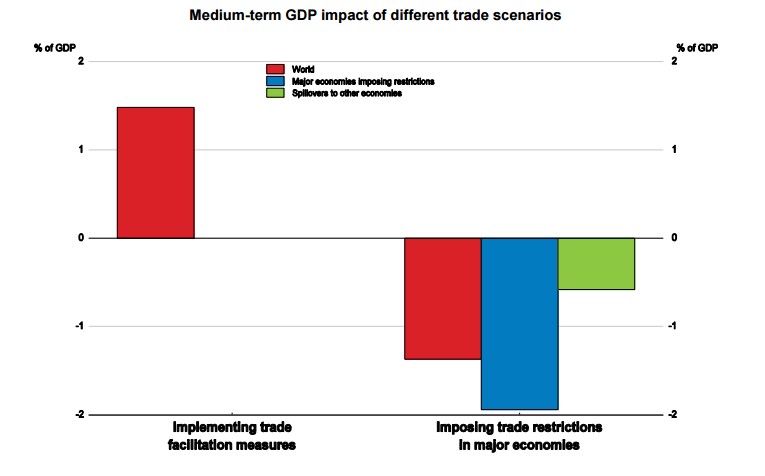 ההשפעה השלילית של מגבלות סחר