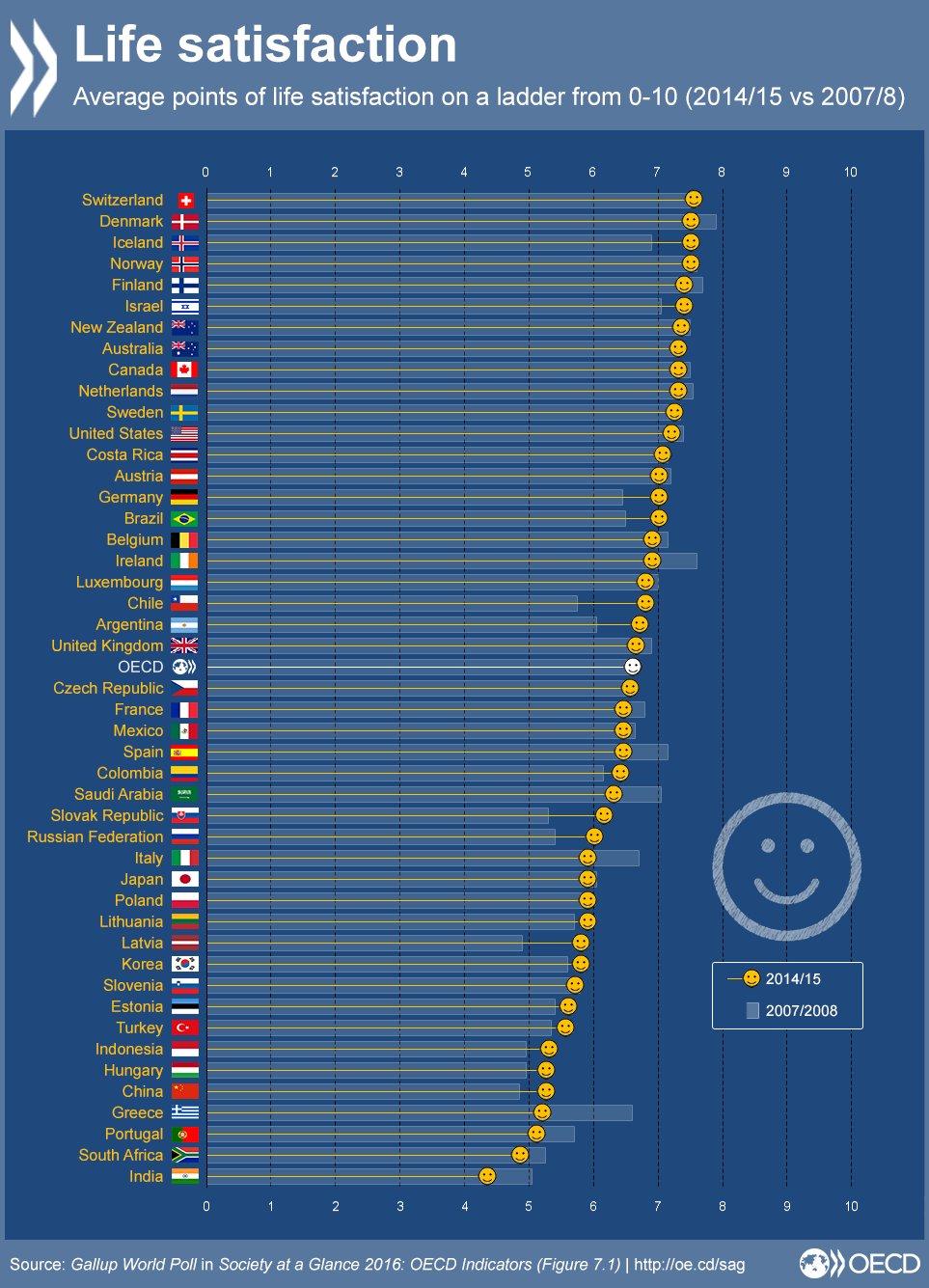 מדד האושר