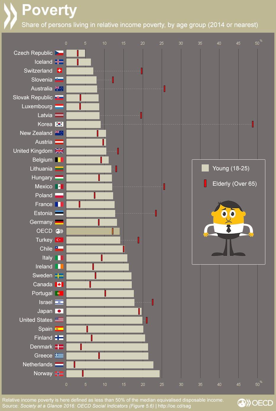 עוני לפי גיל