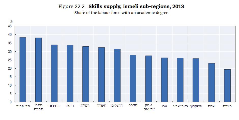 אקדמאים בישראל