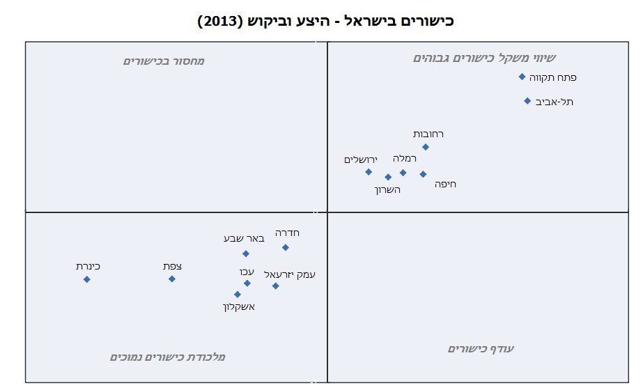 כישורים בישראל