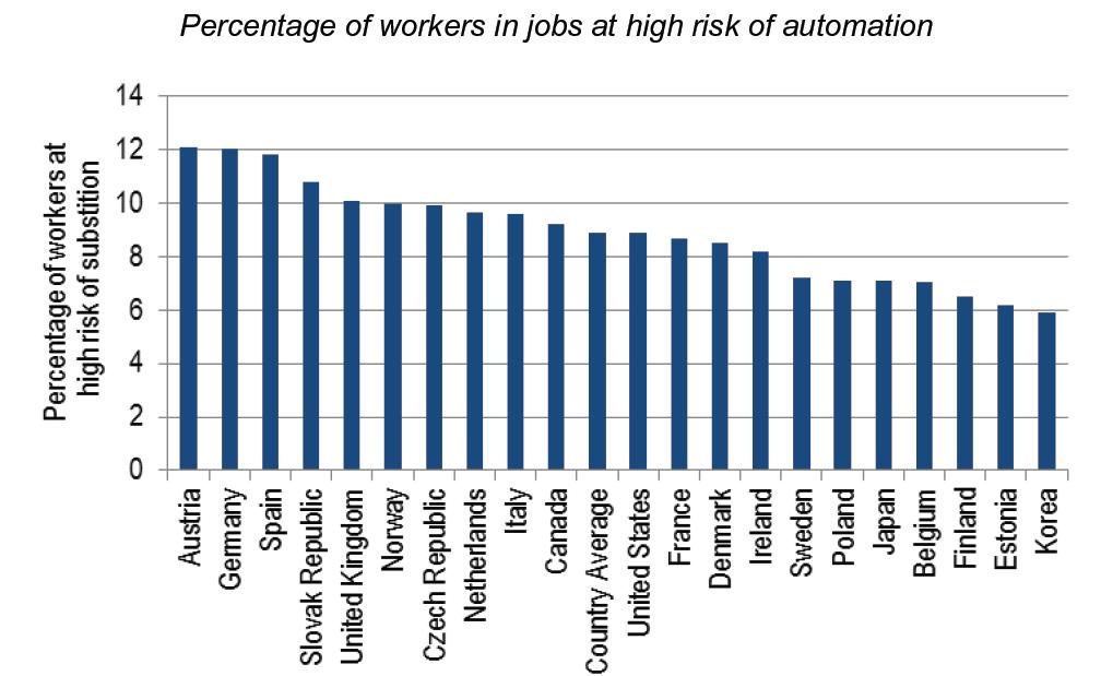 שיעור העובדים בעבודות בסיכון גבוה לאוטומציה