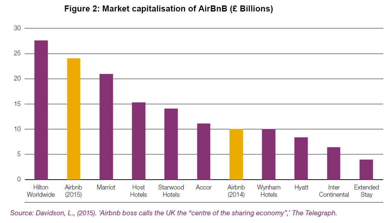 שווי שוק airbnb