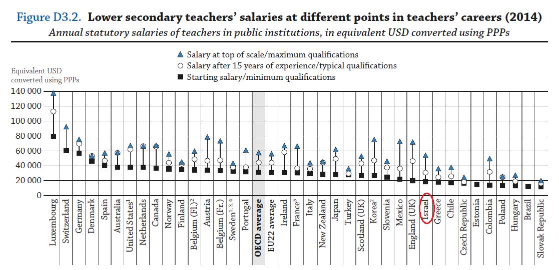 שכר המורים