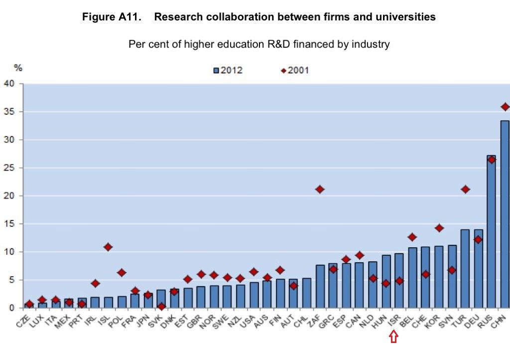 שיתוף פעולה מחקר ופיתוח