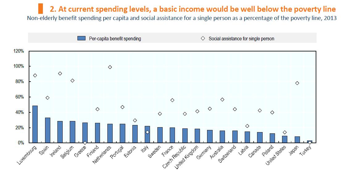הכנסה בסיסית