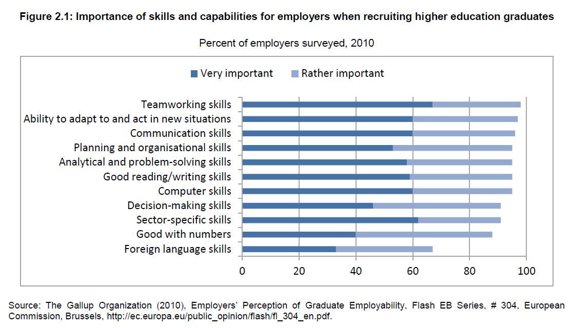 אלו כישורים מעסיקים מחפשים?