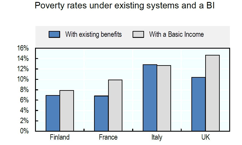 שיעורי עוני לפני ואחרי