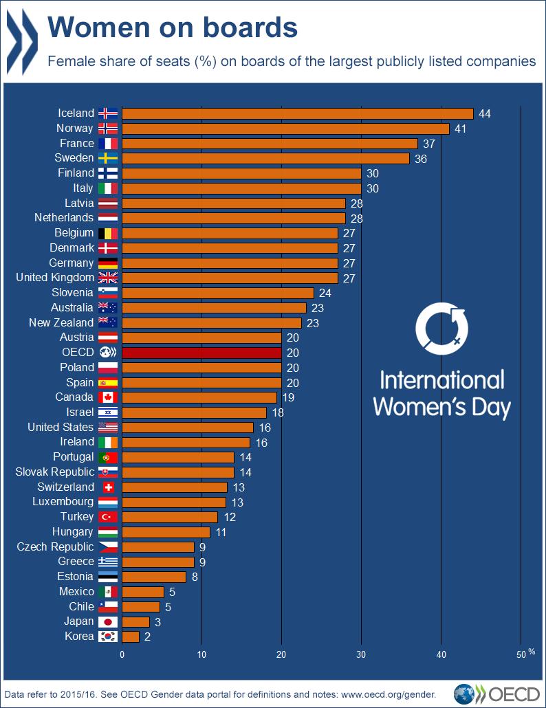 נשים בדירקטוריון