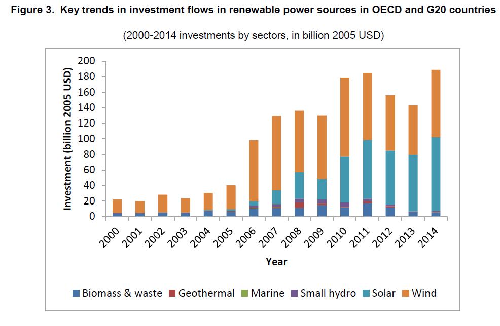השקעות באנרגיה ירוקה