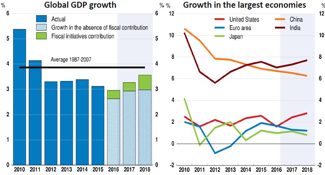 תחזית צמיחה עולמית