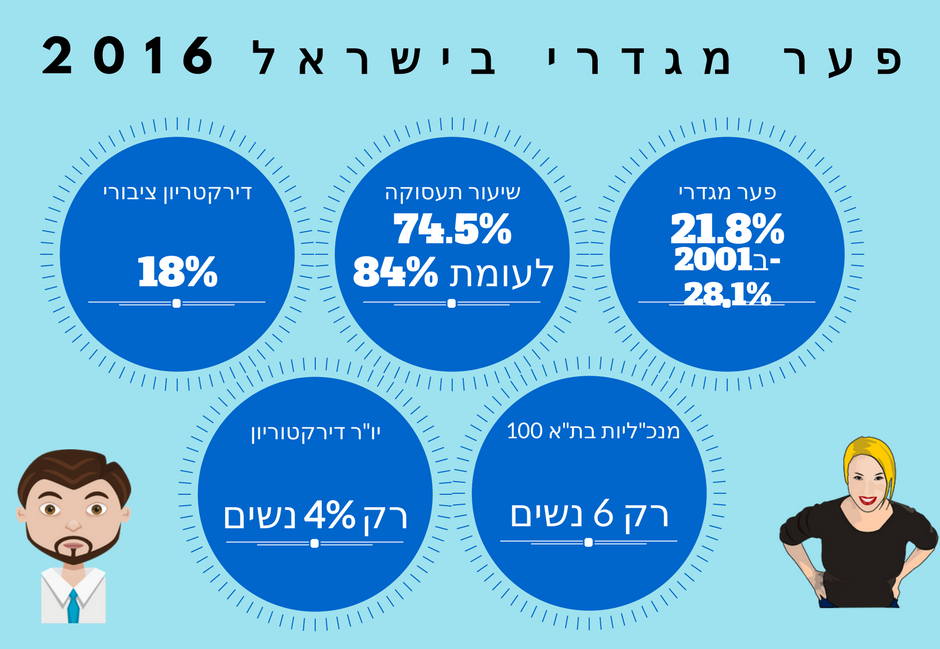פער מגדרי בישראל