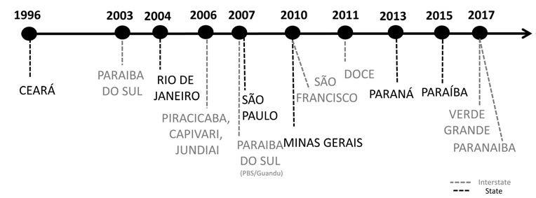 ציר הזמן של יישום תעריפי מים בברזיל