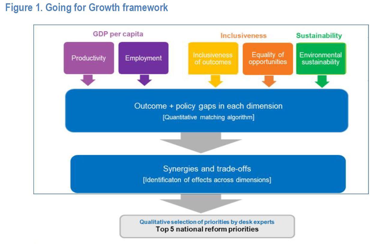 Going for Growth framework
