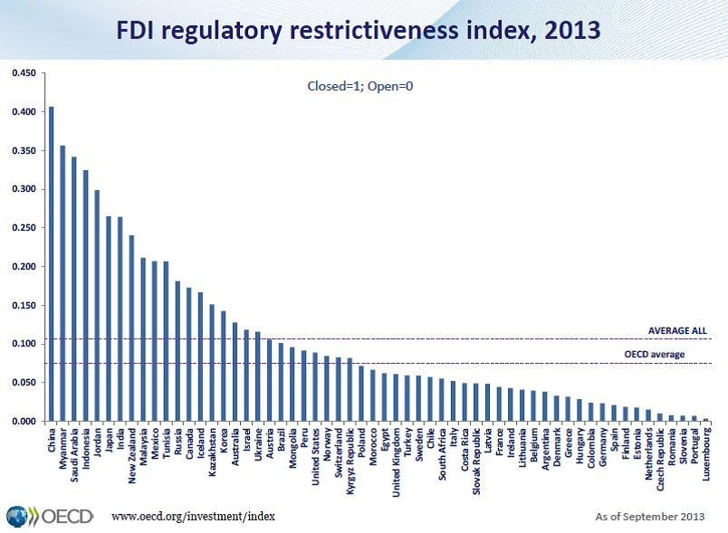 FDI index
