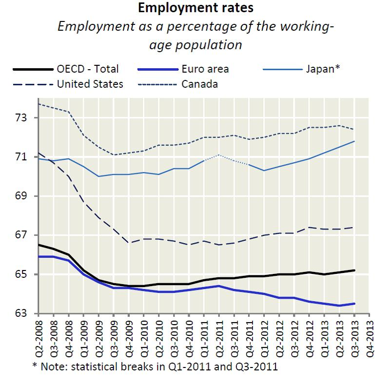 employment-rates