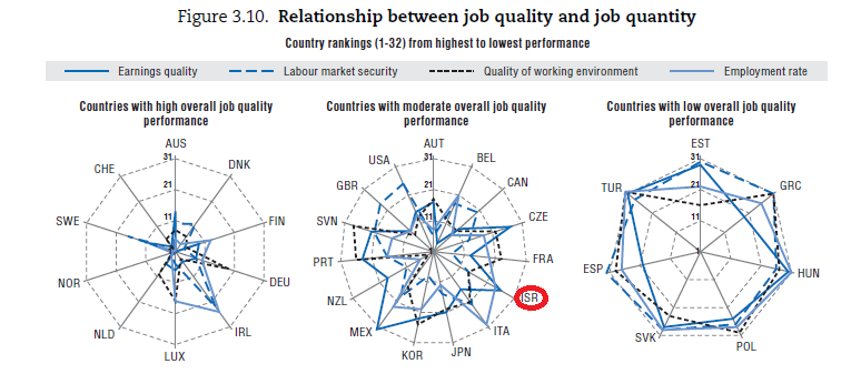 countries with moderate job quality