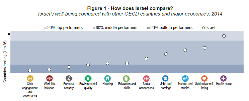 how israel compares