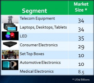 Electronics market in India 2020
