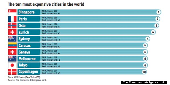 The Ten Most Expensive Cities 2014