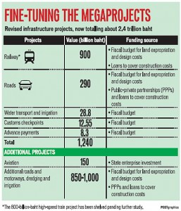 201408 Thailand megaprojects