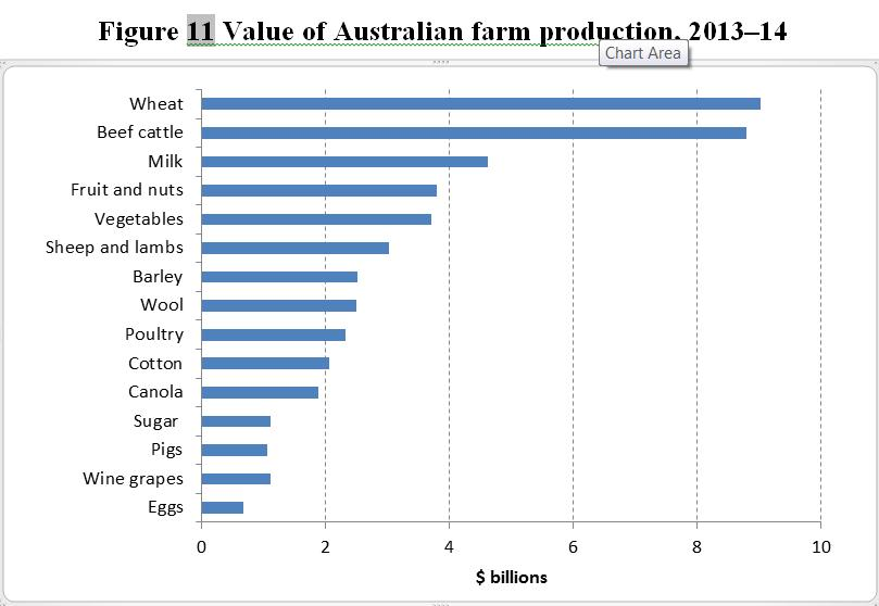 Australian farm production