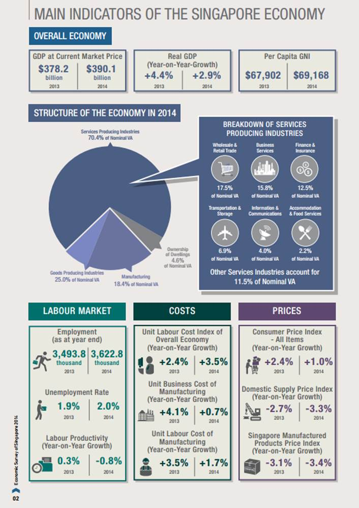 infographics Singapore economic indicators