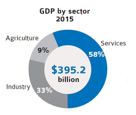 GDP by sector 2015
