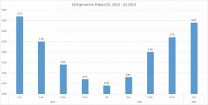 GDP Growth in Poland