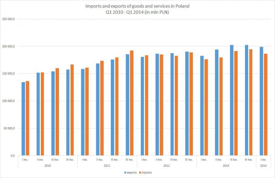 Poland - Trade Balance