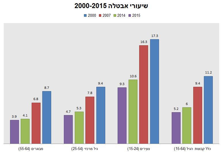 שיעורי אבטלה 2000-2015