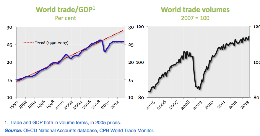 World_trade_growth_OECD_Econ_Outlook_Nov13